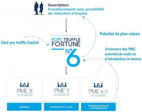 Mécanisme investissement FCPI Truffle fortune n°6