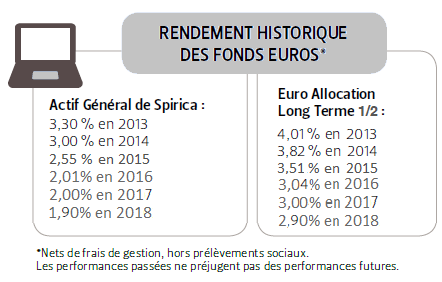 Arborescence Opportunites 4 Fonds Euros 200 Uc