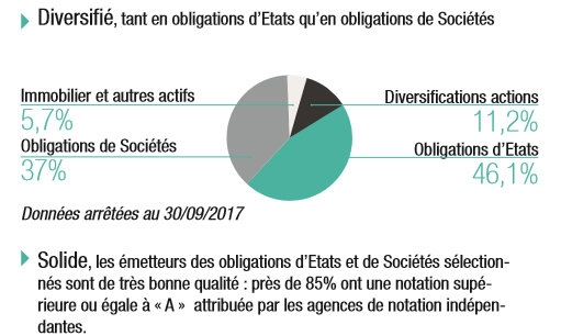 Securite Target Euro : Composition du fonds euro Tremplin