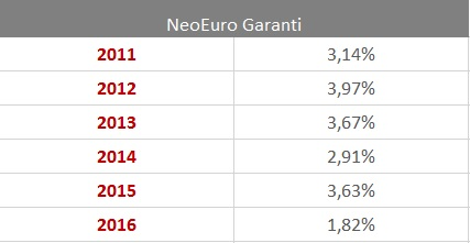 Performances du fonds euro Neo euro garanti