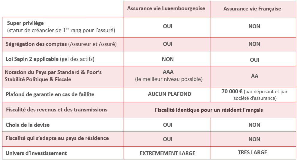 Assurance vie Luxembourg Comparatif